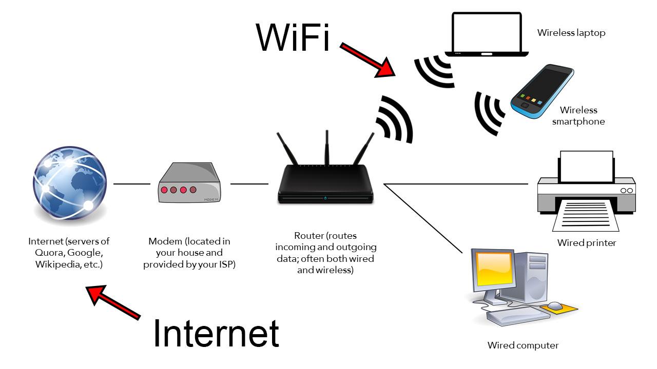 WiFi vs Internet - The Computer Warriors Maintenance